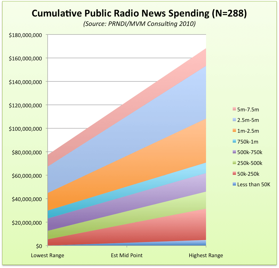 Local Public Radio Spending: Most News Budgets Under $250K (2/2)