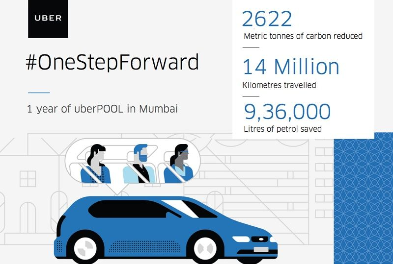 Delhi, Mumbai top list for shared rides on Uber, Ola