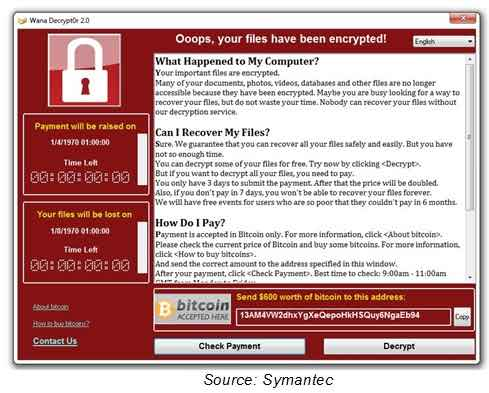 WannaCry Ransomware: Most ATMs in India vulnerable, RBI asks banks to update software 2