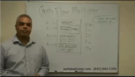 AIDA - WIIFM Formula Explained