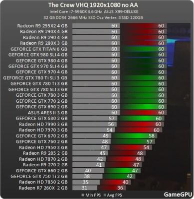 Test_GPU-Simulator-The_Crew-cach-crew_1920_review_benchmark_comparativo_placa_de_vídeo_processador_AMD_nvidia_no_AA_ultra