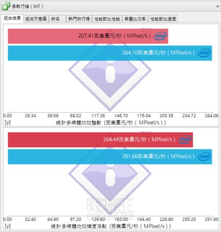 Intel-Core-i7-6700K_Sisoft-Sandra_Processor-Test-Multimedia