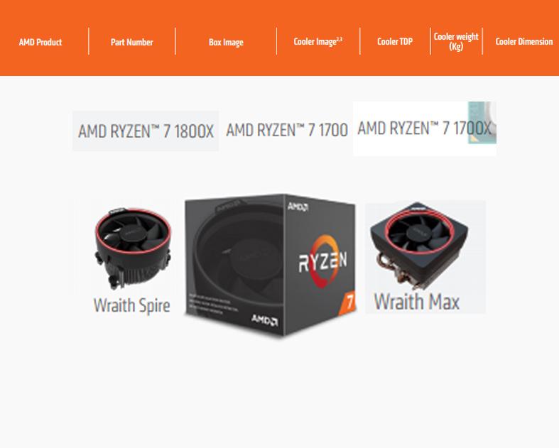 Confirmados nomes e detalhes sobre processadores Ryzen e novos Coolers Wraith