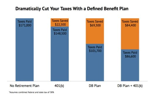 A 52-year old locum tenens physician earning $450,000 per year can potentially cut his/her taxes over $60,000 or more per year with a DB plan