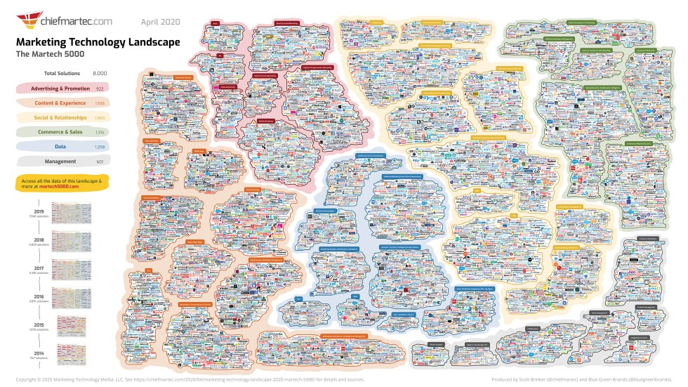 Scott Brinker's Marketing Technology Landscape 2020 supergraphic