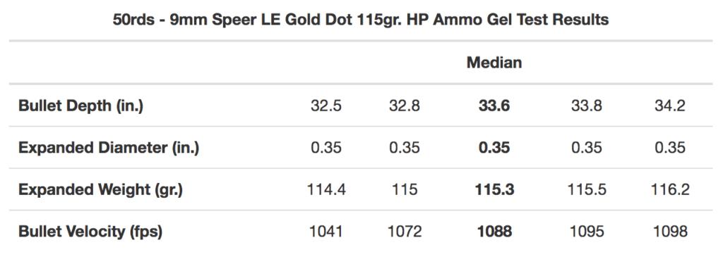 9mm Speer Gold Dot Ballistic Results