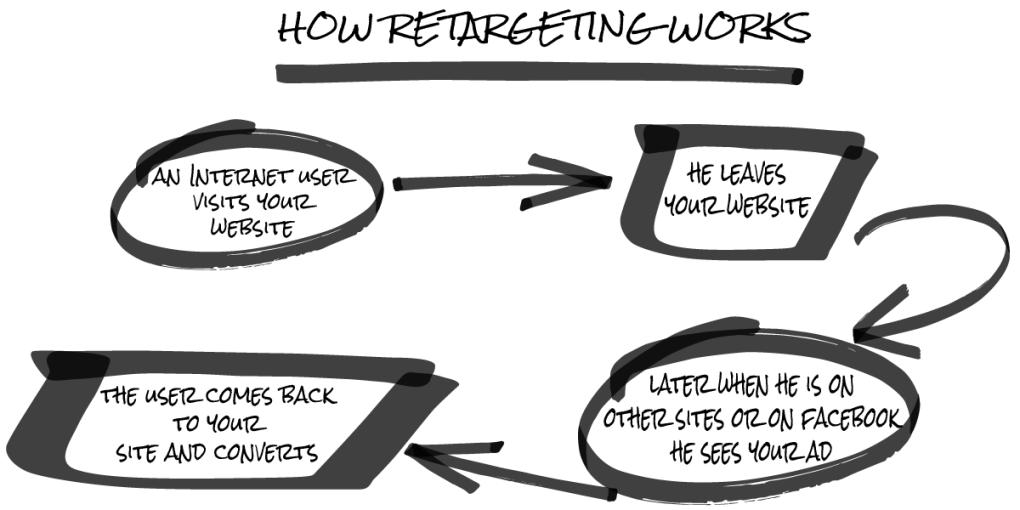 how retargeting works