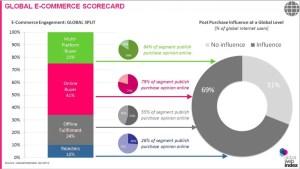 Dati E-commerce 2013