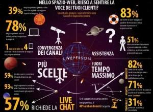 Sondaggio-Ecommerce-Liveperson