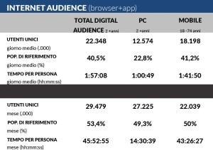 Internet Audience 2015