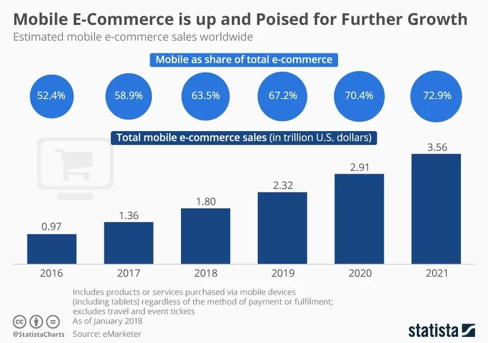 Mcommerce da record nel 2017. L'e-commerce mobile è maturo a livello mondiale