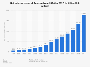 statistic_amazon_-annual-revenue-2004-2017