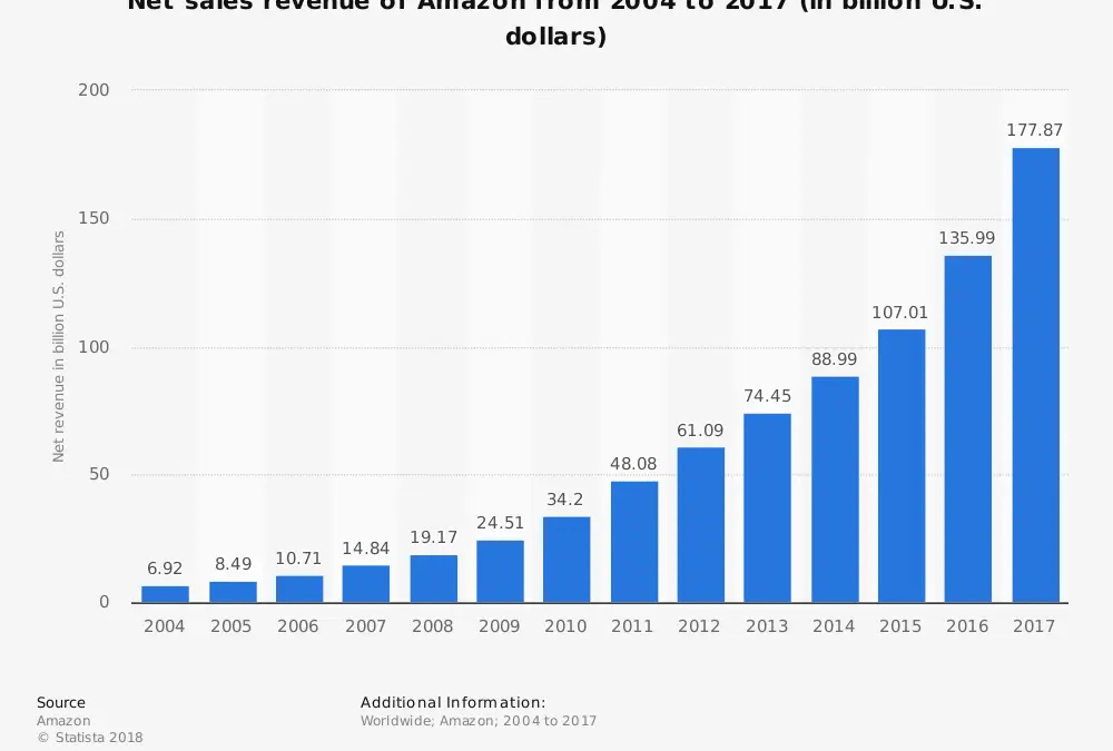 La Crescita del Fatturato di Amazon dal 2004 al 2017 (in miliardi di dollari USA) e l'Impatto dei Retailer terzi
