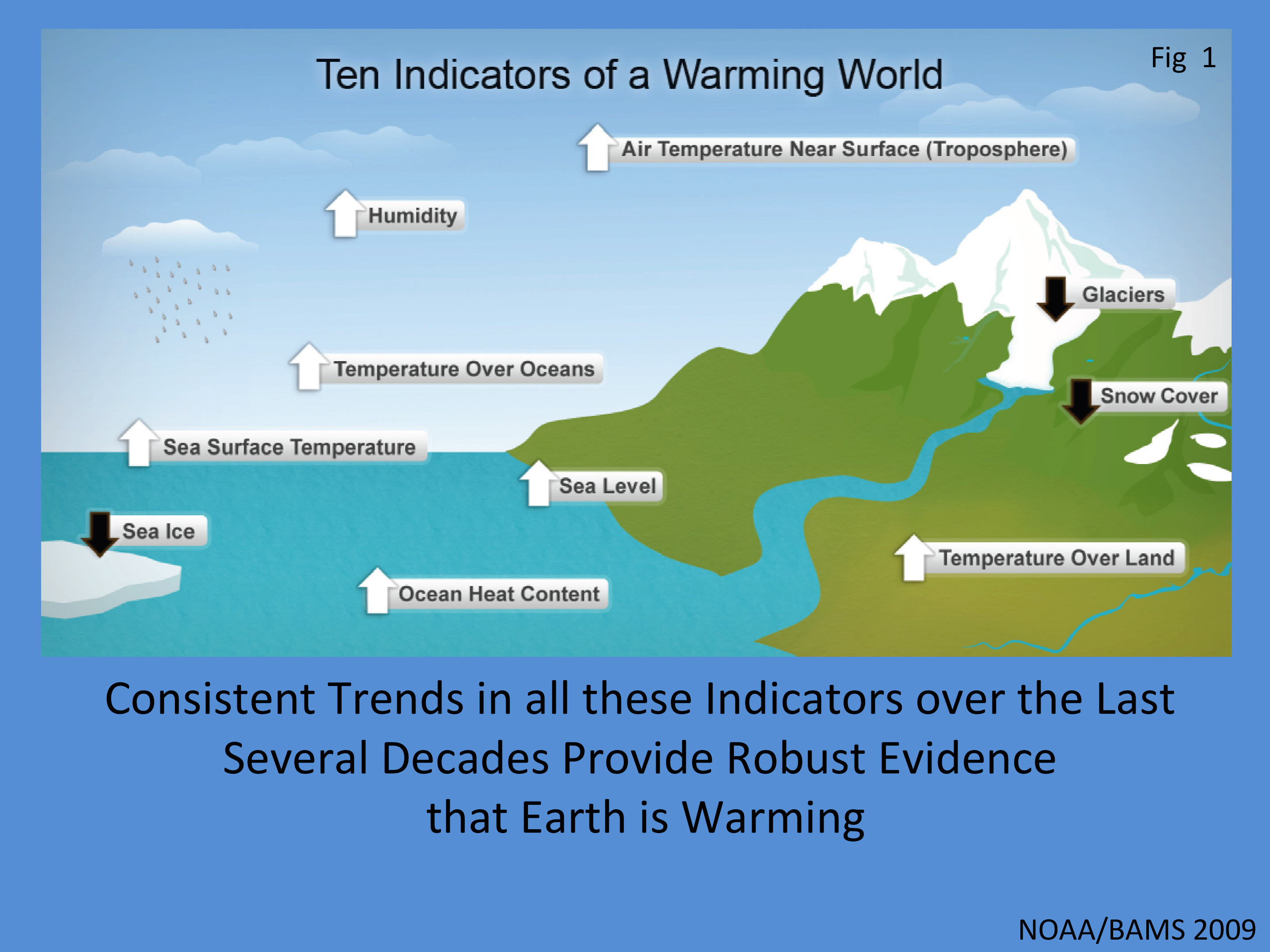 Living On Earth Humans Change The Climate