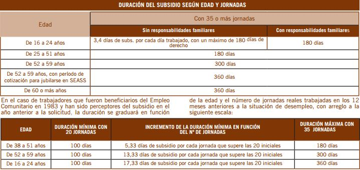 Duración subsidio agrario