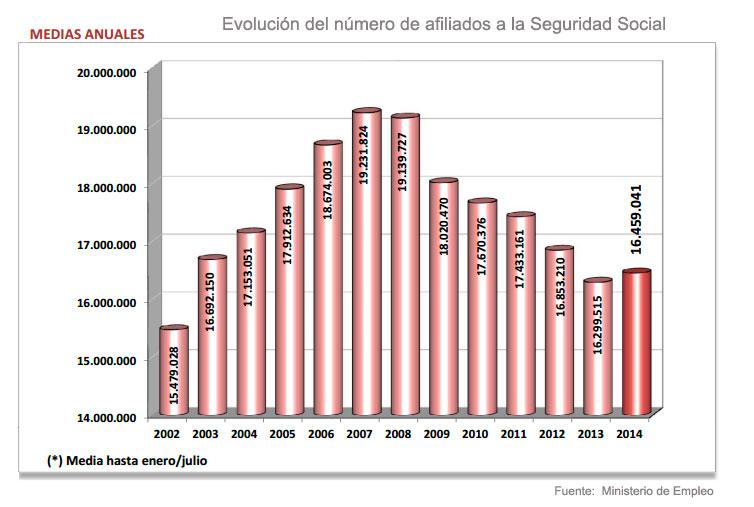 evolucion-afiliados-a-la-Seguridad-Social-hasta-julio-2014