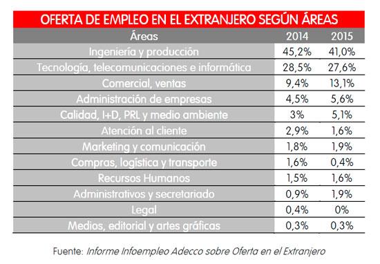 Áreas con mayor oferta de empleos