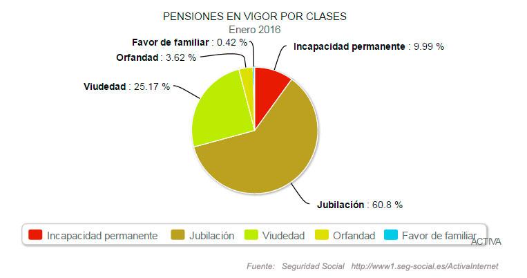 Clases de pensiones más habituales