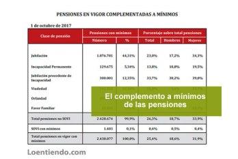 Complemento a mínimos de las pensiones