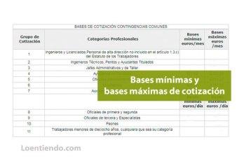 Bases mínimas y bases máximas de cotización