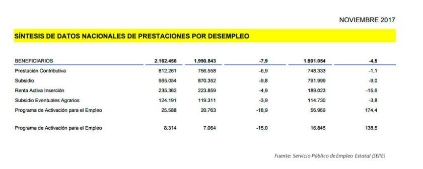 Beneficiarios de prestaciones por desempleo en noviembre 2017