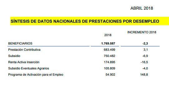 Beneficiarios de prestaciones por desempleo en mayo de 2018