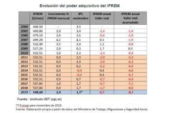 prevision UGT subida IPREM 2019