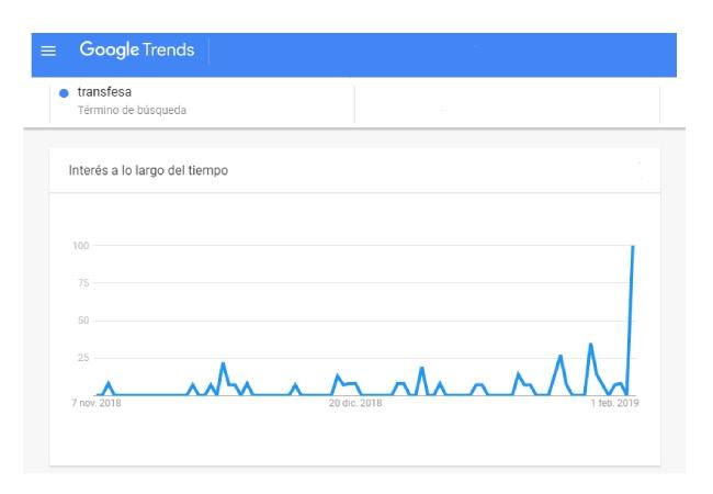 Google Trends Transfesa