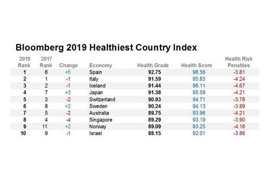 España país más saludable del mundo