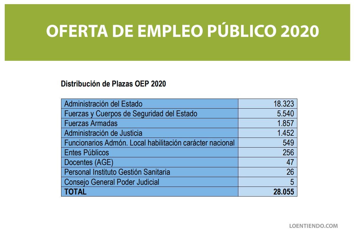 Publicada la convocatoria de 28.055 plazas de Empleo Público en 2020