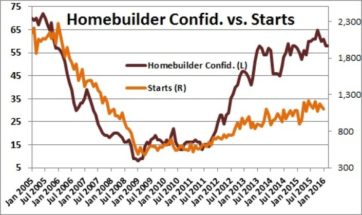 Homebuilder-Confidence-versus-Starts