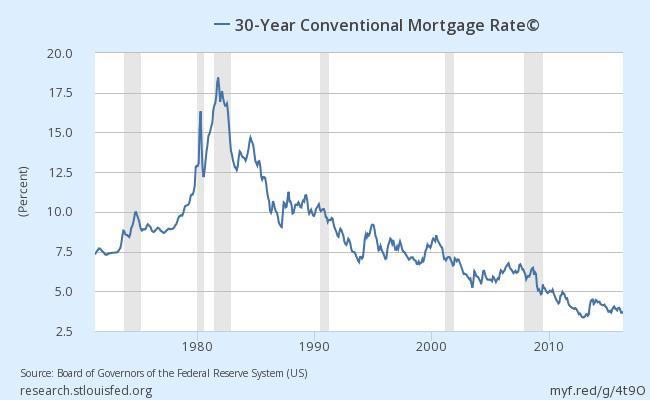 fredgraph-30-yr-mortgage