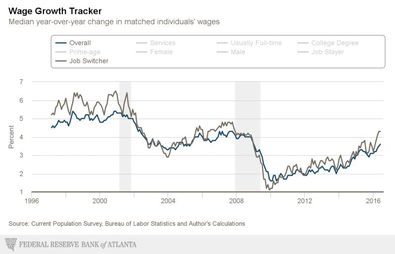 4.3% JOB SWITCH