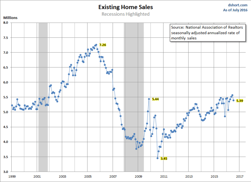 Home-Sales-Existing (1)