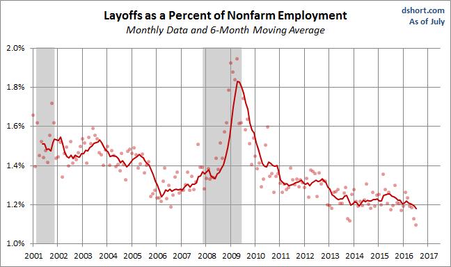 jolts-layoffs-1-22