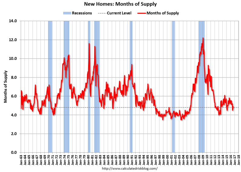 new-home-month-of-supply