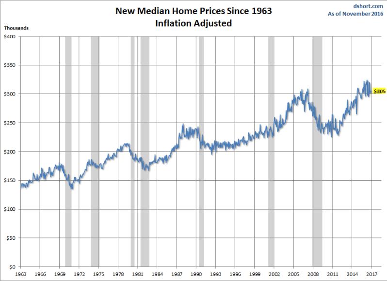 median-price
