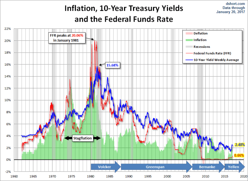 fed-rate-hikes
