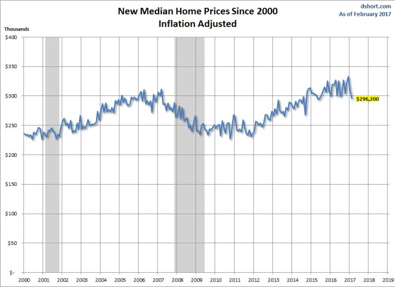 Median Sales price Logan