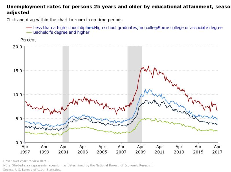 May Jobs 4