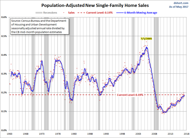 NEW HOME SALE POPULAITON