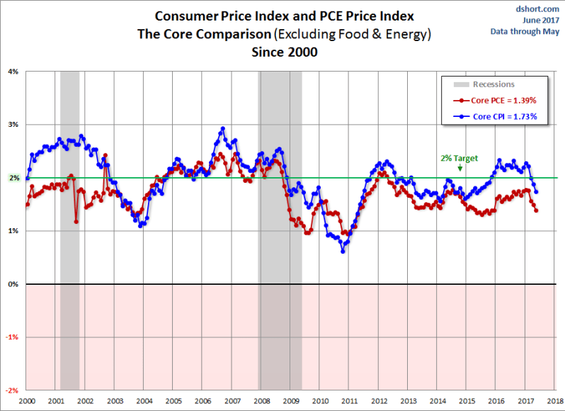 Inflation YoY
