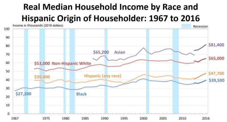 Demographic income