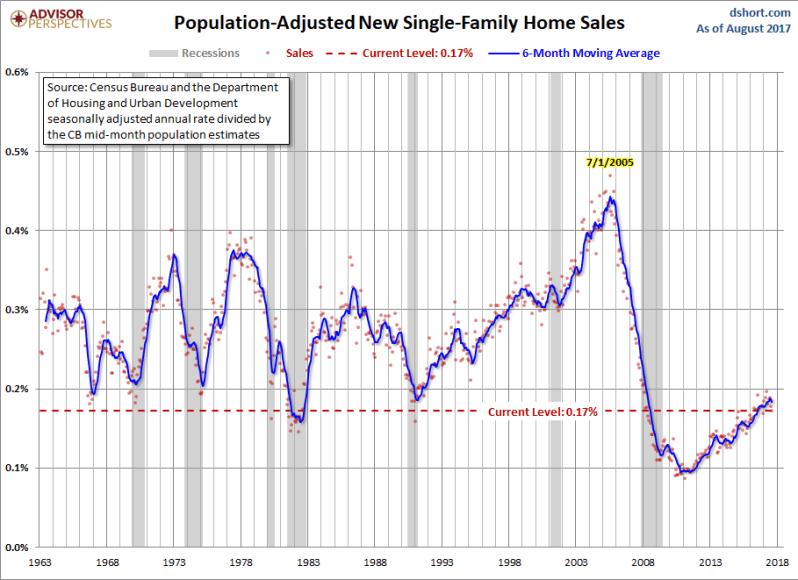 Sept New home sales Pop