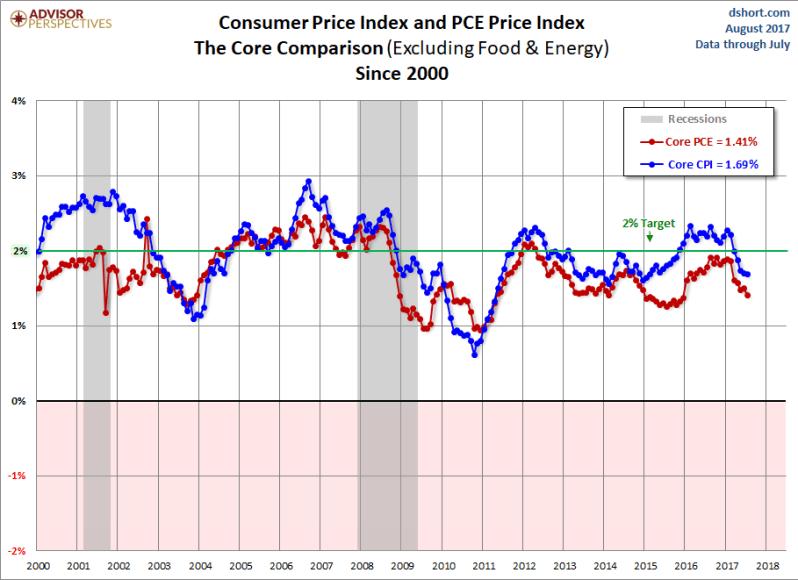 September CPI and PCE