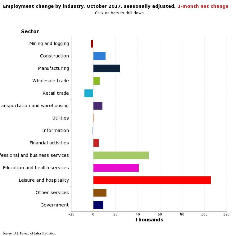 Nov Jobs Break down