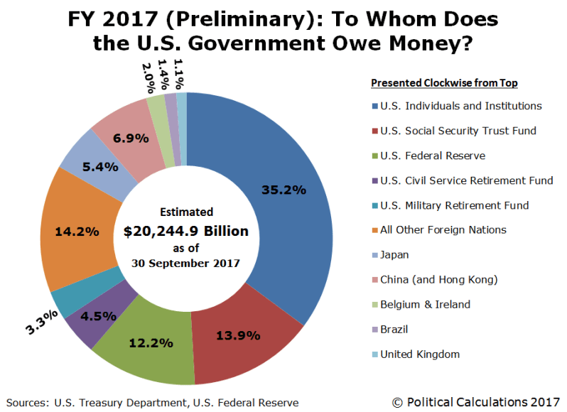2017 Who owns the debt