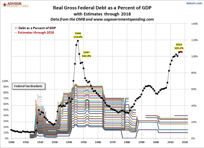 DEBT TO GDP REALITY