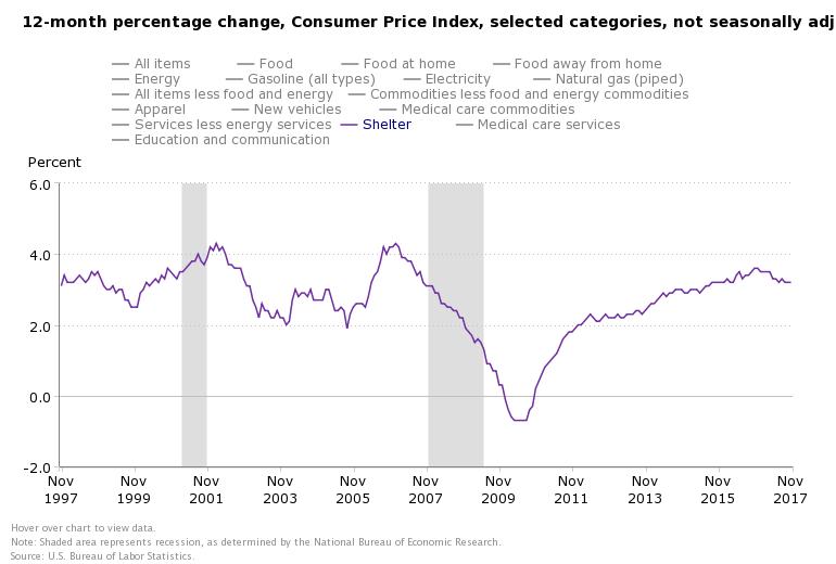 DEC RENT INFLATION