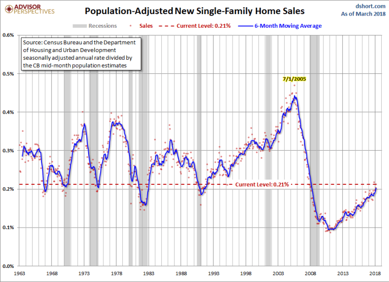 May New Home Sales ADJ to population